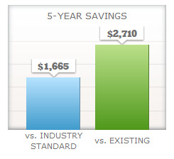 xp25 Heat Pump Savings Chart